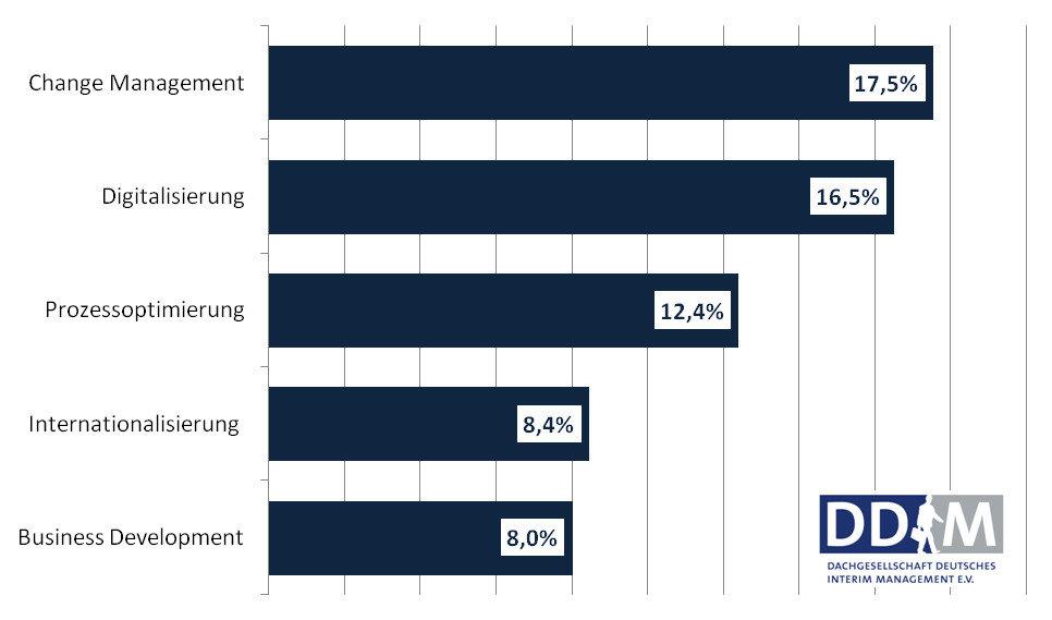 Grafik Umfrage Herausforderungen Aufgabenstellungen DDIM